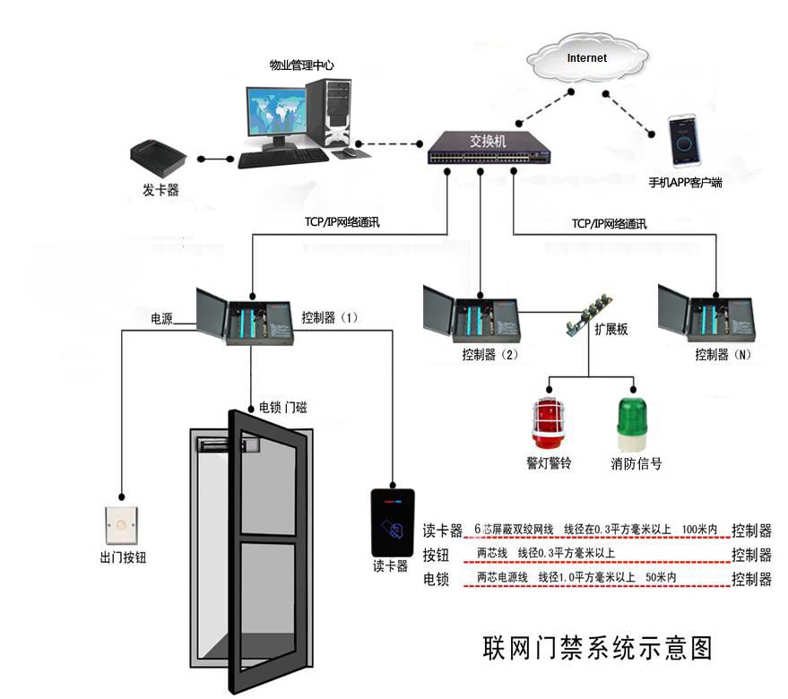 门禁控制器接线图+手机app副本.jpg